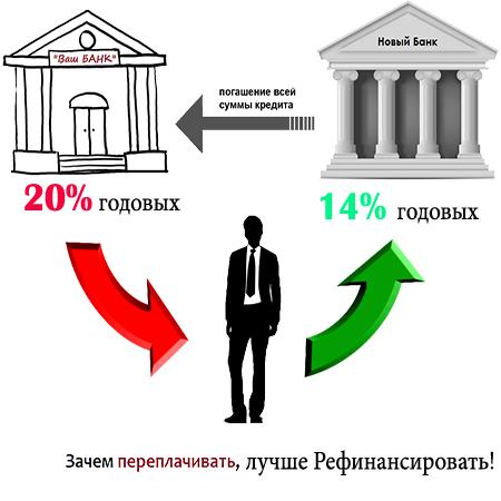 Что такое рефинансирование потребительского кредита