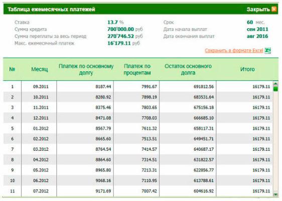 Сбербанк онлайн - расчет кредита