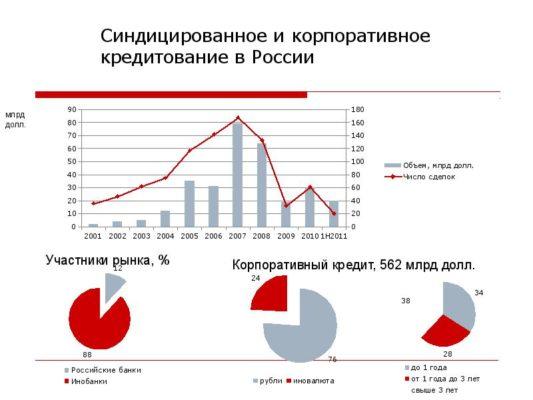 Синдицированное кредитование в России