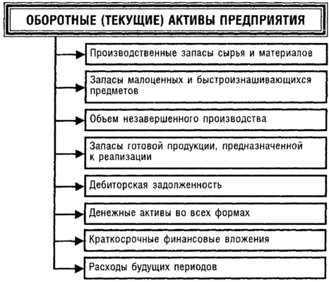 Состав оборотных (текущих) активов предприятия