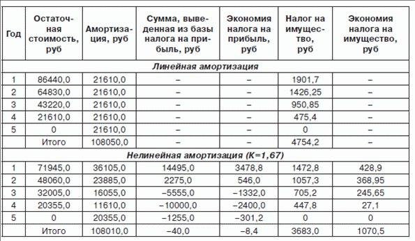 Сравнение ускоренной и обычной (нелинейной) амортизации