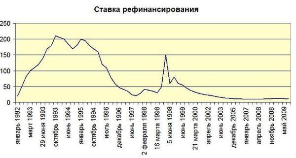 Ставка рефинансирования Центробанка РФ 1992-2009
