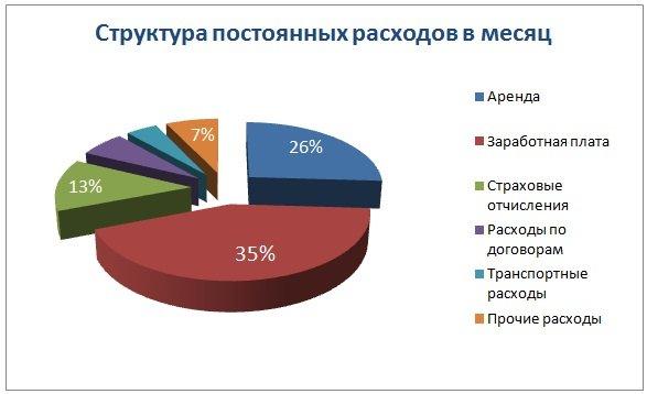 Структура постоянных расходов