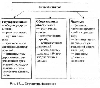 Структура финансов