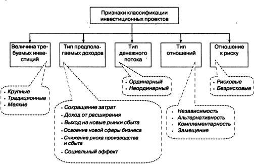 Сущность и классификация инвестиционных проектов