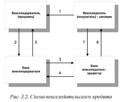 Схема векселедательского кредита