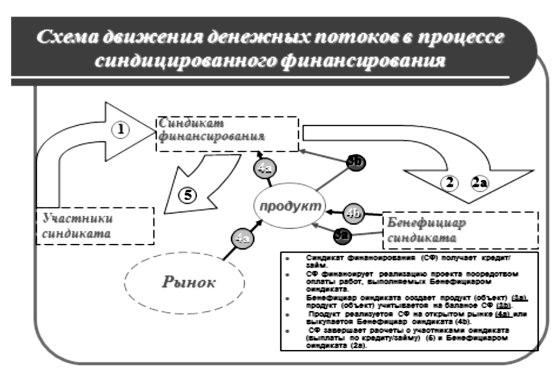 Схема движения денежных потоков в процессе синдицированного финансирования