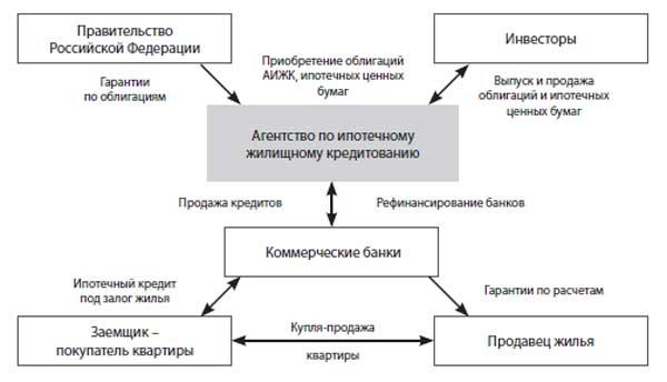 Схема ипотечного кредитования