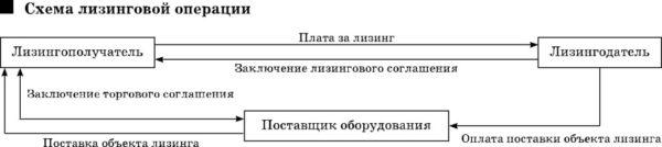Схема лизинговой операции