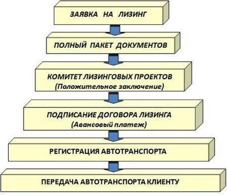 Схема оформления лизинга