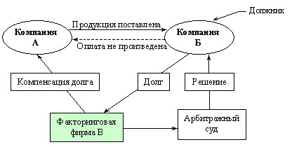 Схема работы факторинговой компании
