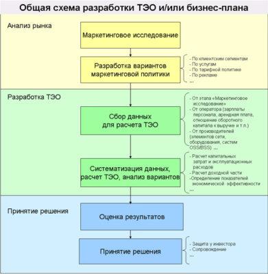 Схема разработки технико-экономического обоснования