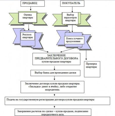 Схема этапов ипотечной сделки