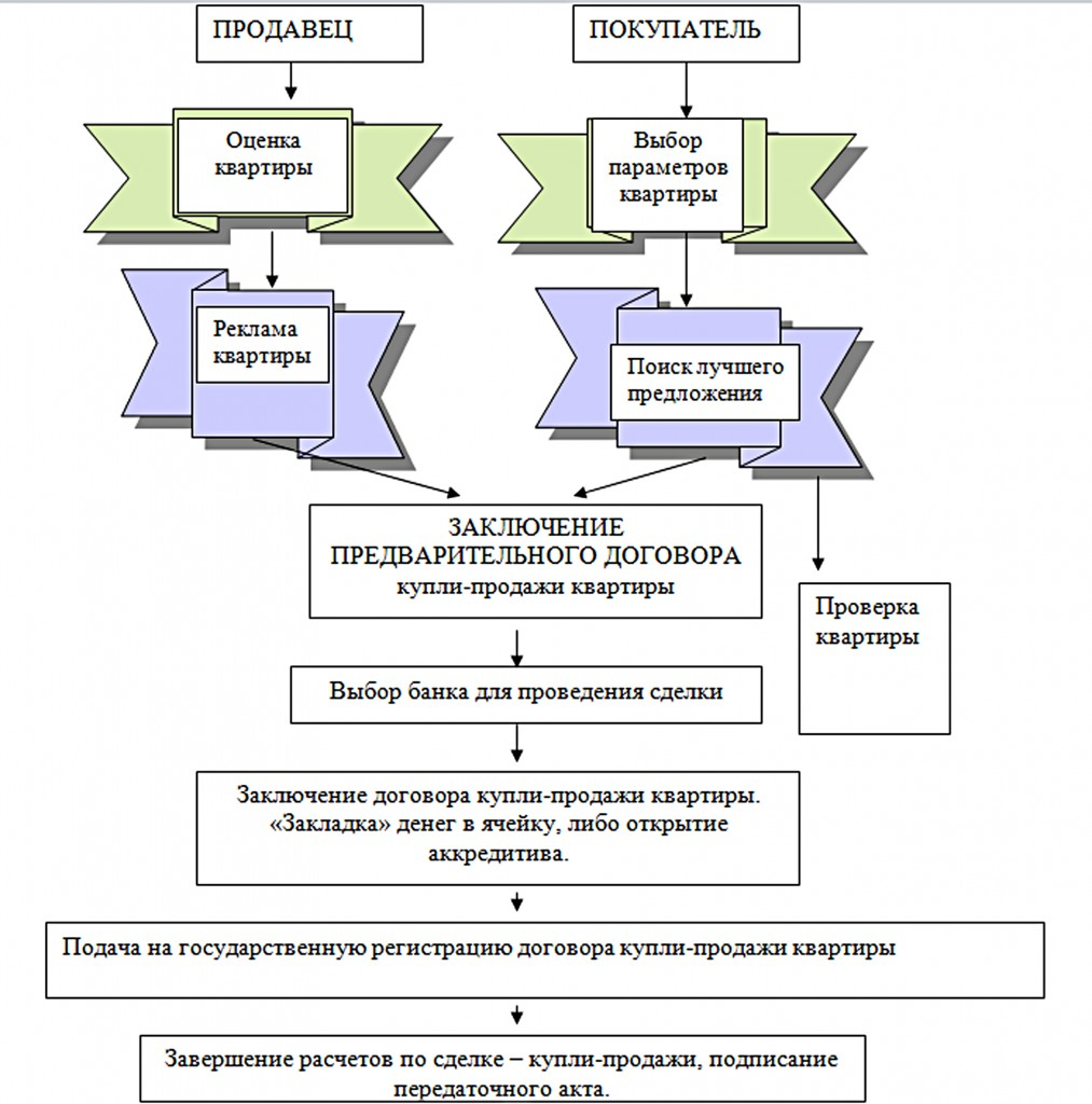этапы и порядок предоставления ипотечных жилищных кредитов