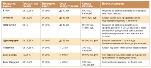 Условия банковских ипотечных программ (февраль, 2015 г.)