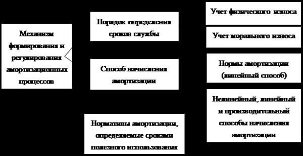 Формирование амортизационных средств