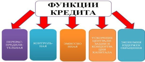 Функции кредитования