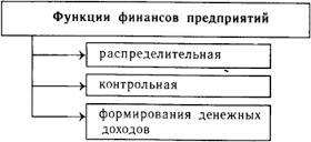 Функции финансов предприятий