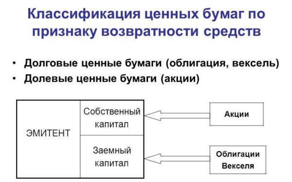 Классификация ценных бумаг по признаку возвратности средств