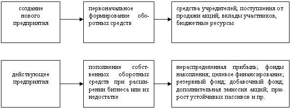 Источники в зависимости от этапа функционирования