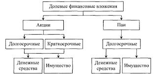 Классификация финансовых вложений