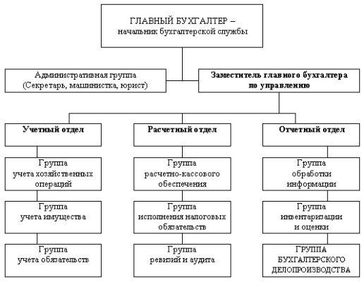 Организация учета вложений