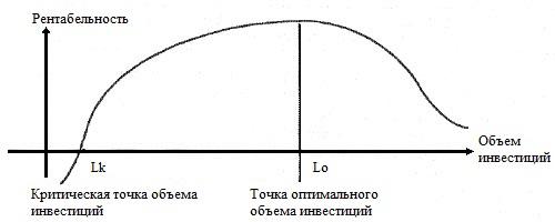 Оценка рентабельности