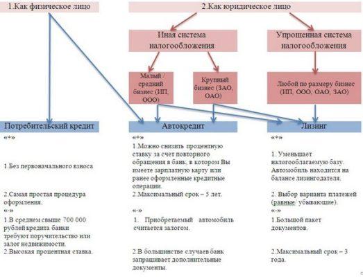 Преимущества и недостатки кредита и лизинга для физических и юридических лиц