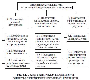 Состав аналитических коэффициентов финансово-экономической деятельности предприятия