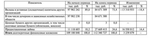 Состав и структура долгосрочных финансовых вложений, пример