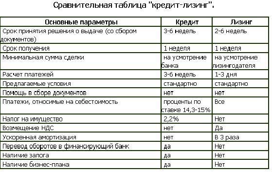 Сравнительная таблица лизинга и кредита