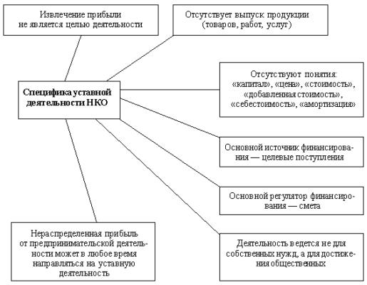 Уставная деятельность некоммерческой организации