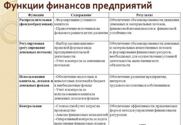 Функции финансов предприятия