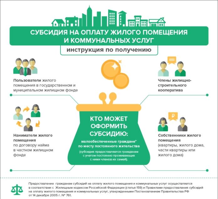 Оформить субсидию на оплату коммунальных услуг