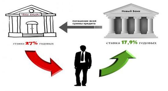Изображение - В каком банке можно сделать рефинансирование кредита %D0%A0%D0%B5%D1%84%D0%B8%D0%BD%D0%B0%D0%BD%D1%81%D0%B8%D1%80%D0%BE%D0%B2%D0%B0%D0%BD%D0%B8%D0%B5