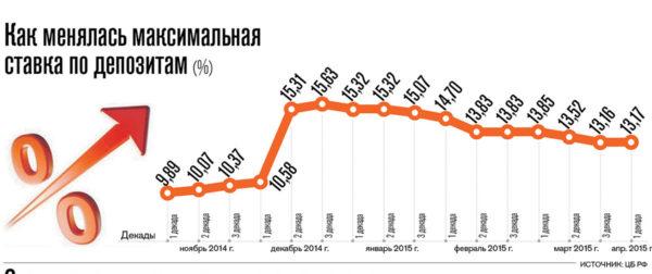 Диаграмма изменения депозитной ставки