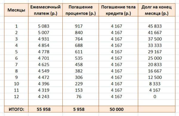 График платежей при дифференцированной схеме