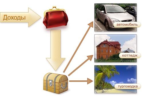 Распределение доходов