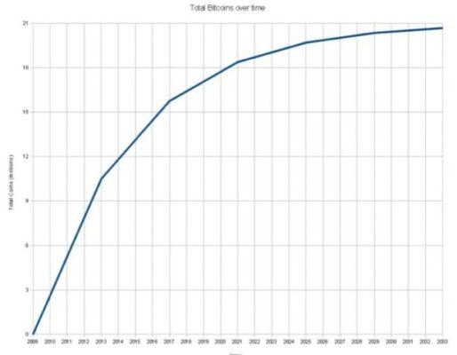 Рост создания биткоинов
