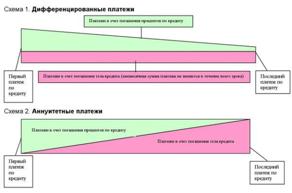 Аннуитетный платеж и дифференцированный - в чем разница? Основные отличия