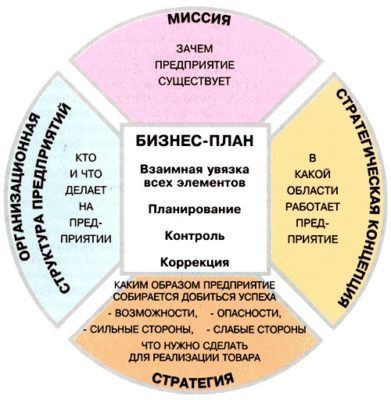 Схема бизнес плана