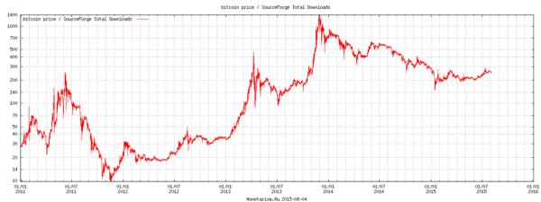 График цены на биткоины