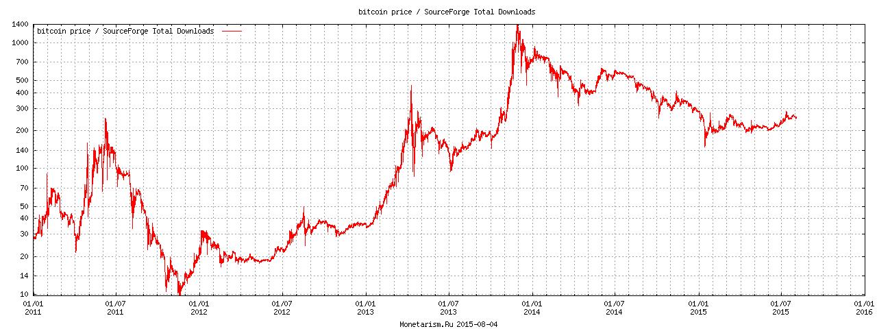 Первушин цена на биткоин в 2012 году лампа