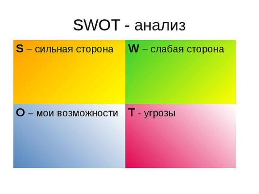 СВОТ анализ