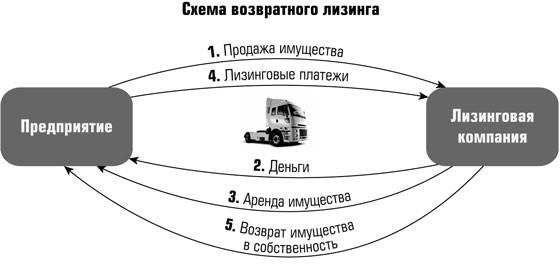 Схема возвратного лизинга