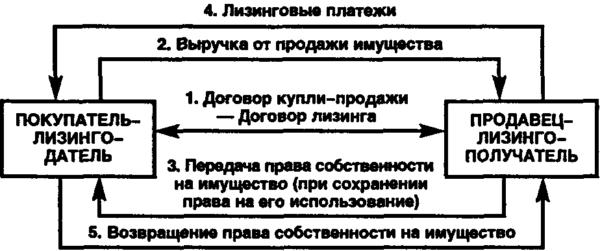 Особенности ВЛ