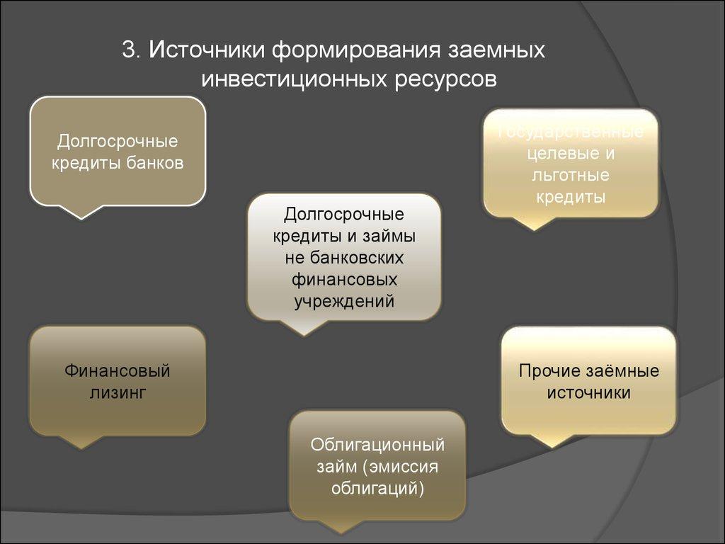 Источники формирования инвестиционных ресурсов