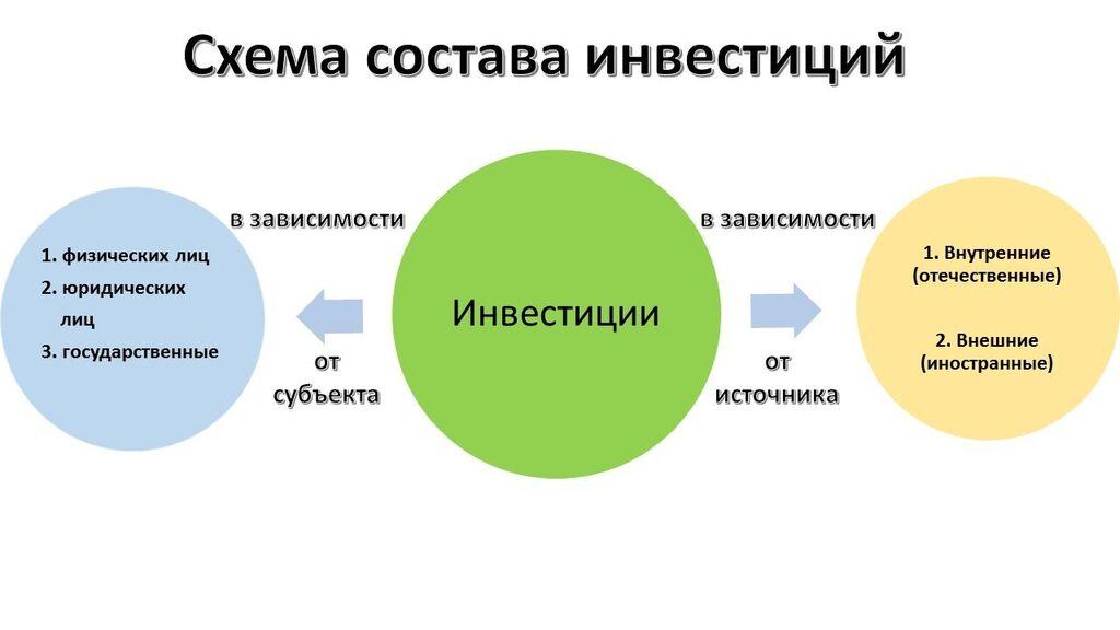 Состав инвестиций