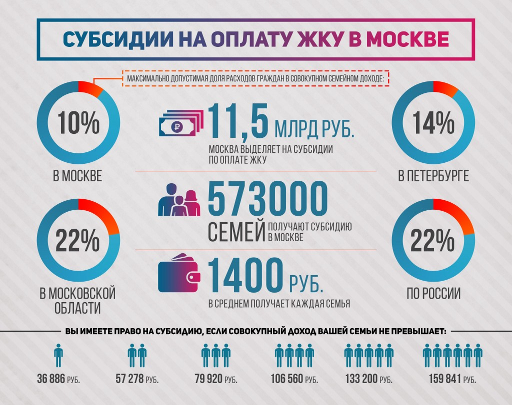 Информация по субсидиям