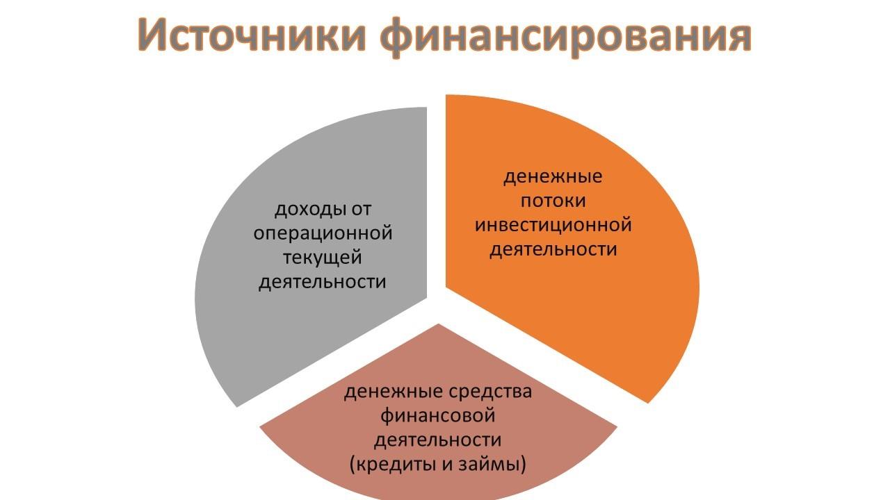 Источники финансирования инвестиционных проектов